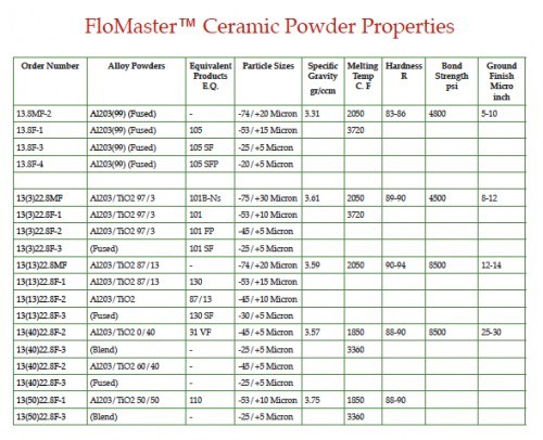 Ceramic Powder 1